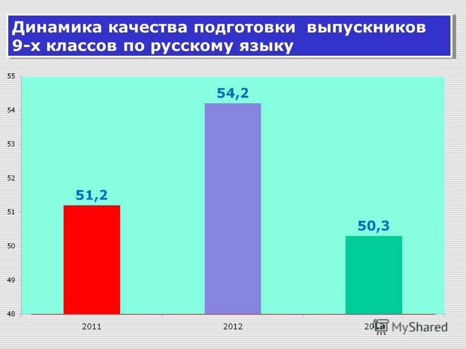 Динамика качества подготовки выпускников 9-х классов по русскому языку