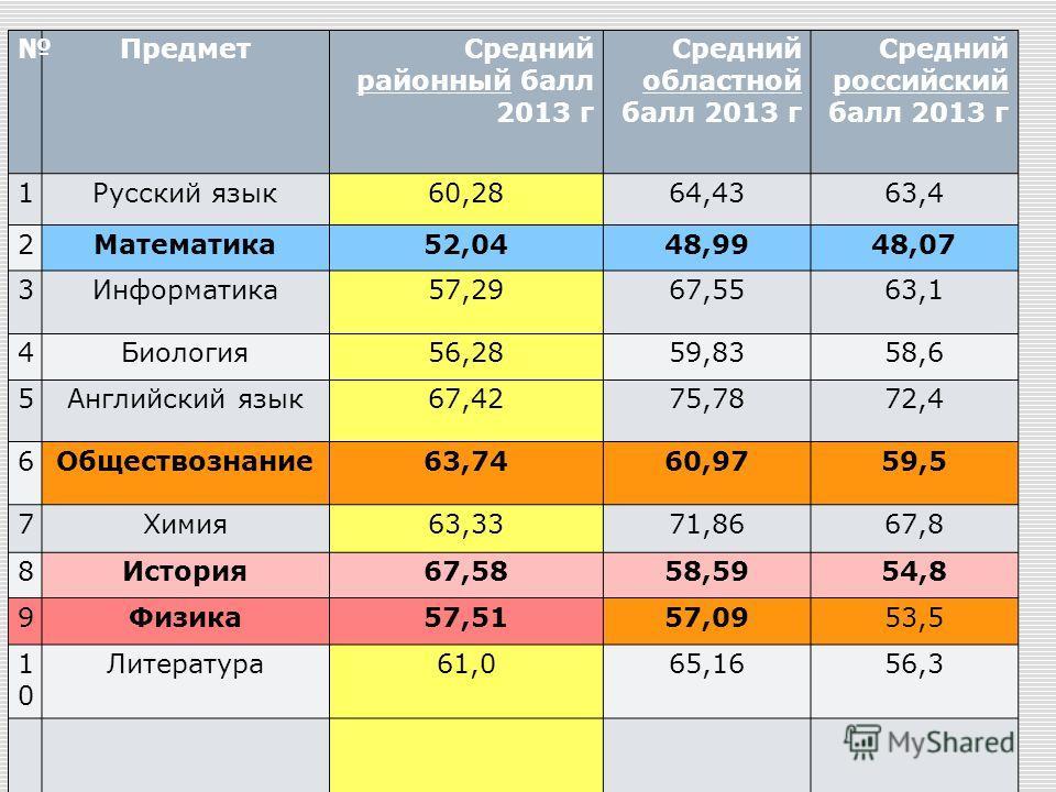 21 Предмет Средний районный балл 2013 г Средний областной балл 2013 г Средний российский балл 2013 г 1Русский язык60,2864,4363,4 2Математика52,0448,9948,07 3Информатика57,2967,5563,1 4Биология56,2859,8358,6 5Английский язык67,4275,7872,4 6Обществозна