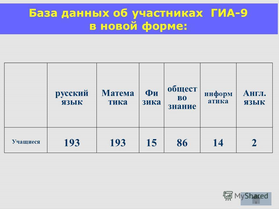 База данных об участниках ГИА-9 в новой форме: русский язык Матема тика Фи зика общест во знание информ атика Англ. язык Учащиеся 193 1586142