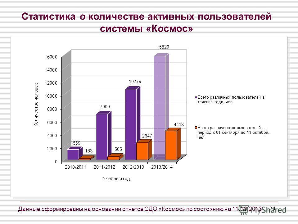 24 Статистика о количестве активных пользователей системы «Космос» Данные сформированы на основании отчетов СДО «Космос» по состоянию на 11.10.2013