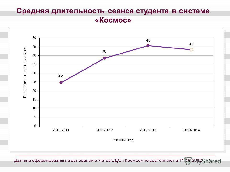 25 Средняя длительность сеанса студента в системе «Космос» Данные сформированы на основании отчетов СДО «Космос» по состоянию на 11.10.2012
