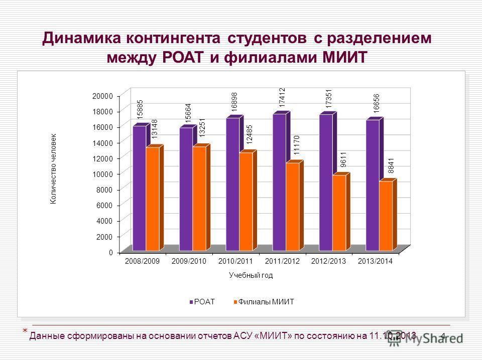 4 Динамика контингента студентов с разделением между РОАТ и филиалами МИИТ Данные сформированы на основании отчетов АСУ «МИИТ» по состоянию на 11.10.2013 *