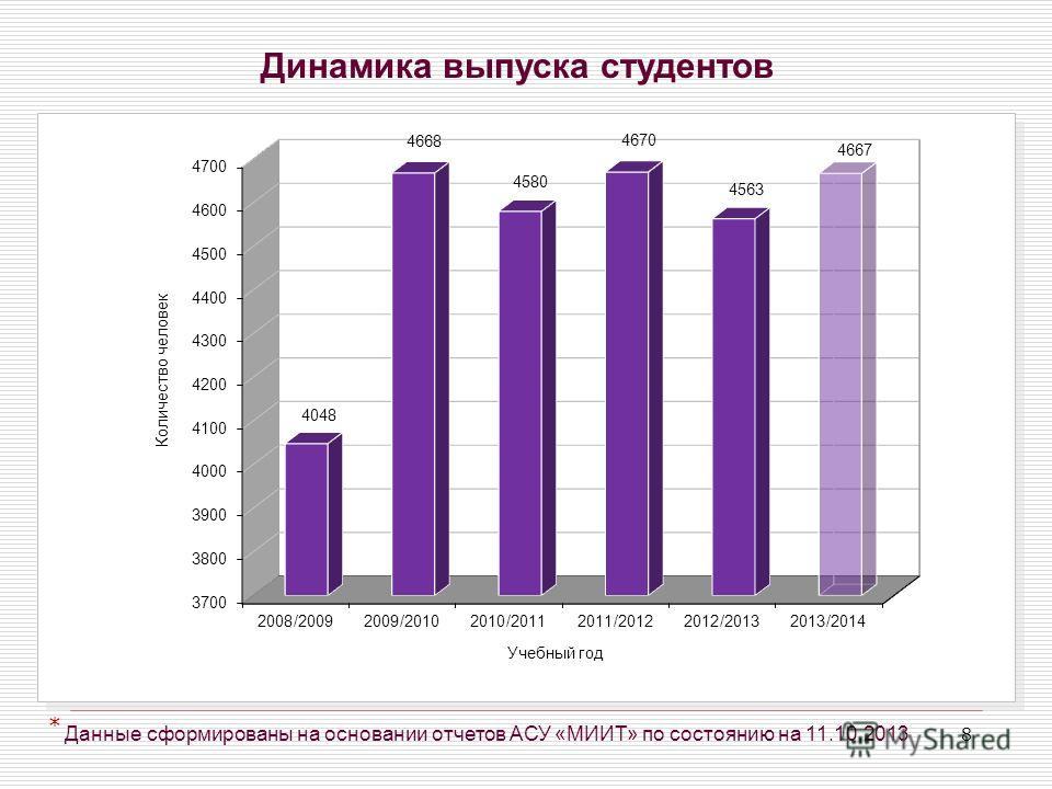 8 Динамика выпуска студентов Данные сформированы на основании отчетов АСУ «МИИТ» по состоянию на 11.10.2013 *