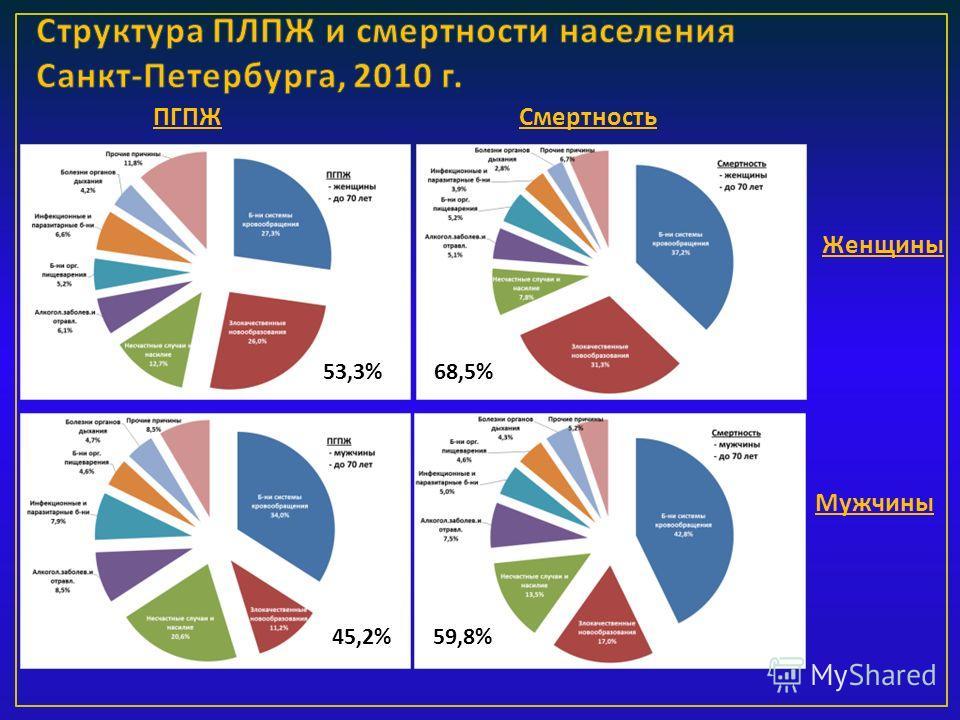 ПГПЖСмертность Женщины Мужчины 53,3% 45,2% 68,5% 59,8%