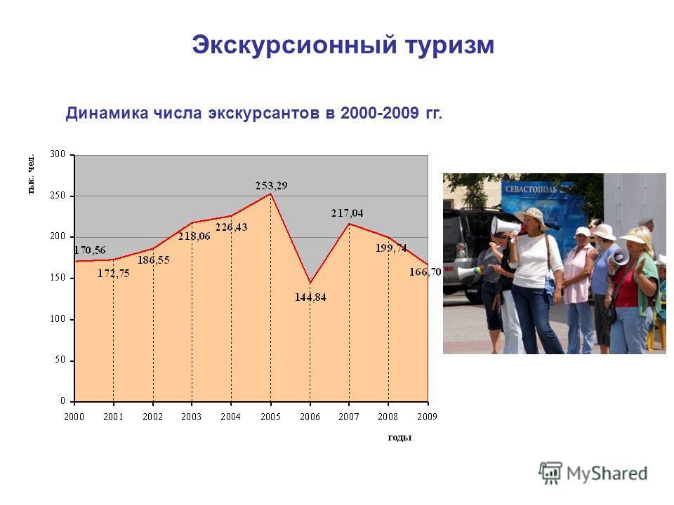 Экскурсионный туризм Динамика числа экскурсантов в 2000-2009 гг.