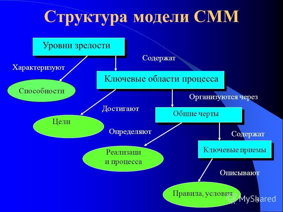 5 Структура модели CMM Содержат Правила, условия Реализаци и процесса Цели Уровни зрелости Ключевые области процесса Общие черты Ключевые приемы Содержат Организуются через Описывают Характеризуют Достигают Определяют Способности