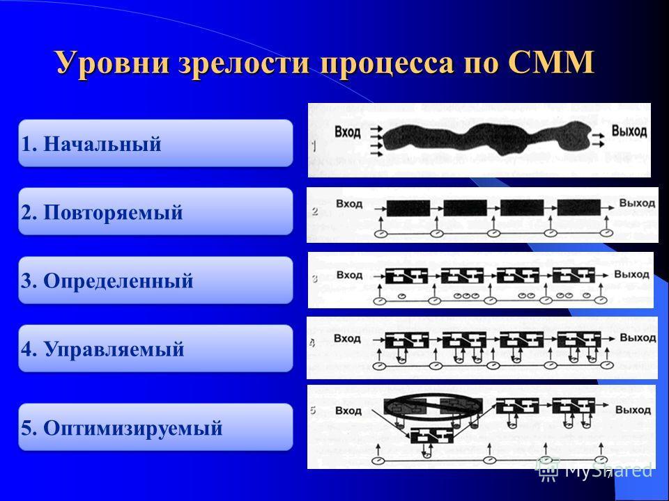 7 Уровни зрелости процесса по CMM 1. Начальный 2. Повторяемый 3. Определенный 4. Управляемый 5. Оптимизируемый