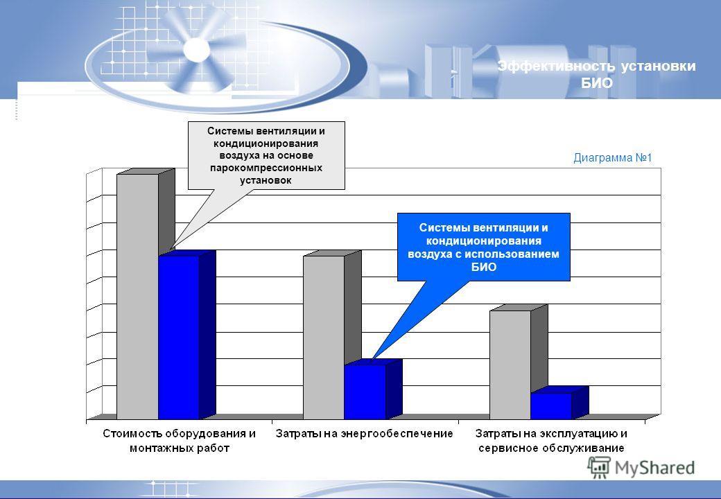 Эффективность установки БИО Системы вентиляции и кондиционирования воздуха на основе парокомпрессионных установок Системы вентиляции и кондиционирования воздуха с использованием БИО Диаграмма 1