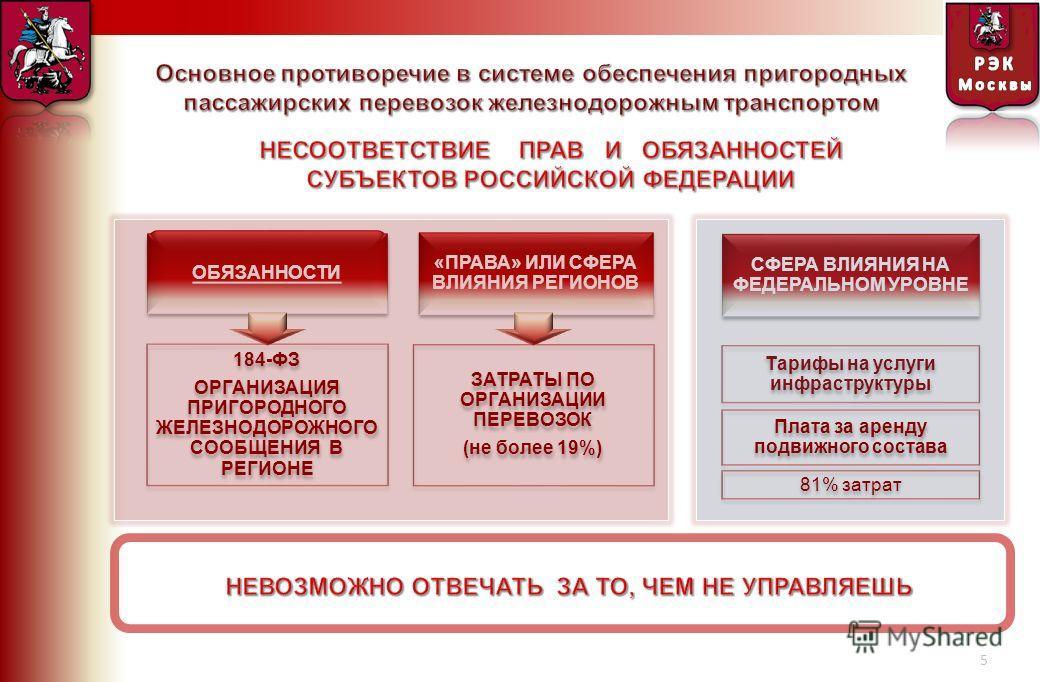 5 ОБЯЗАННОСТИ « ПРАВА » ИЛИ СФЕРА ВЛИЯНИЯ РЕГИОНОВ 184- ФЗ ОРГАНИЗАЦИЯ ПРИГОРОДНОГО ЖЕЛЕЗНОДОРОЖНОГО СООБЩЕНИЯ В РЕГИОНЕ 184- ФЗ ОРГАНИЗАЦИЯ ПРИГОРОДНОГО ЖЕЛЕЗНОДОРОЖНОГО СООБЩЕНИЯ В РЕГИОНЕ ЗАТРАТЫ ПО ОРГАНИЗАЦИИ ПЕРЕВОЗОК ( не более 19%) ЗАТРАТЫ ПО