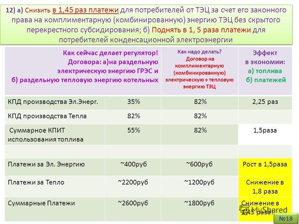 12) а) Снизить в 1,45 раз платежи для потребителей от ТЭЦ за счет его законного права на комплиментарную (комбинированную) энергию ТЭЦ без скрытого перекрестного субсидирования; б) Поднять в 1, 5 раза платежи для потребителей конденсационной электроэ