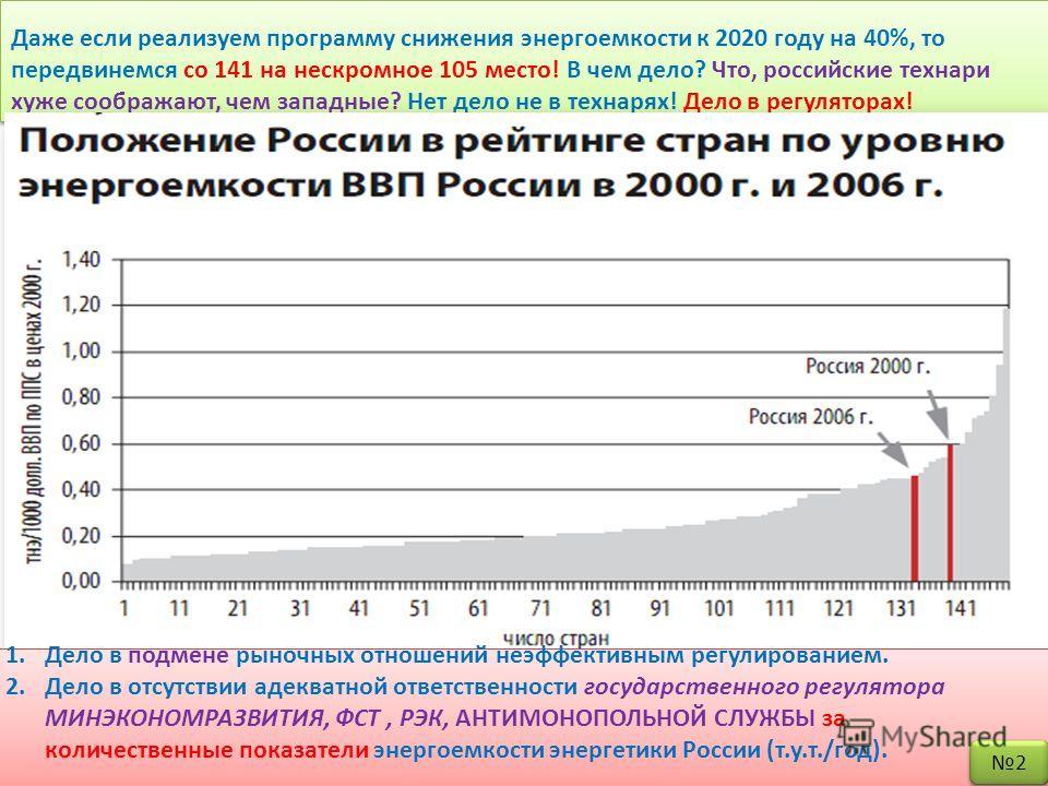 Даже если реализуем программу снижения энергоемкости к 2020 году на 40%, то передвинемся со 141 на нескромное 105 место! В чем дело? Что, российские технари хуже соображают, чем западные? Нет дело не в технарях! Дело в регуляторах! 1.Дело в подмене р