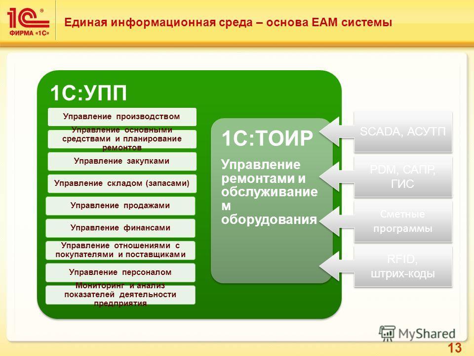 13 Единая информационная среда – основа EAM системы 1С:УПП Управление производством Управление основными средствами и планирование ремонтов Управление закупкамиУправление складом (запасами)Управление продажамиУправление финансами Управление отношения