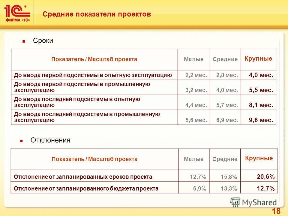 18 Средние показатели проектов Показатель / Масштаб проектаМалыеСредние Крупные До ввода первой подсистемы в опытную эксплуатацию2,2 мес.2,8 мес. 4,0 мес. До ввода первой подсистемы в промышленную эксплуатацию3,2 мес.4,0 мес. 5,5 мес. До ввода послед