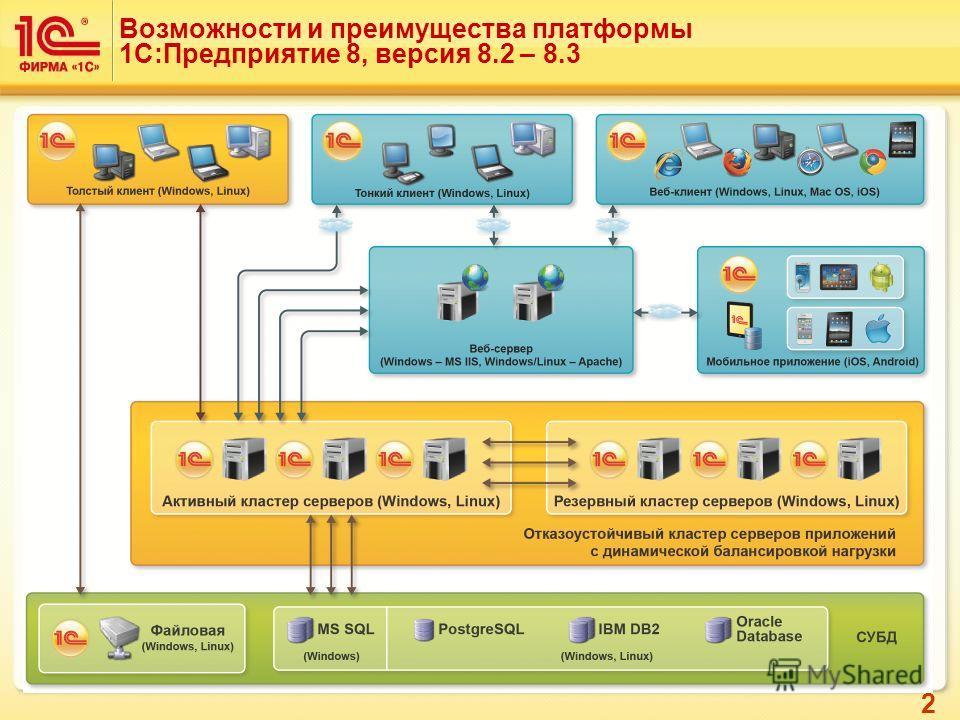 2 Возможности и преимущества платформы 1С:Предприятие 8, версия 8.2 – 8.3