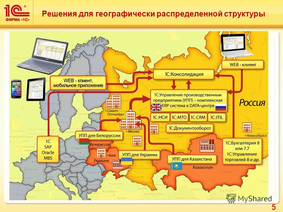 5 Решения для географически распределенной структуры