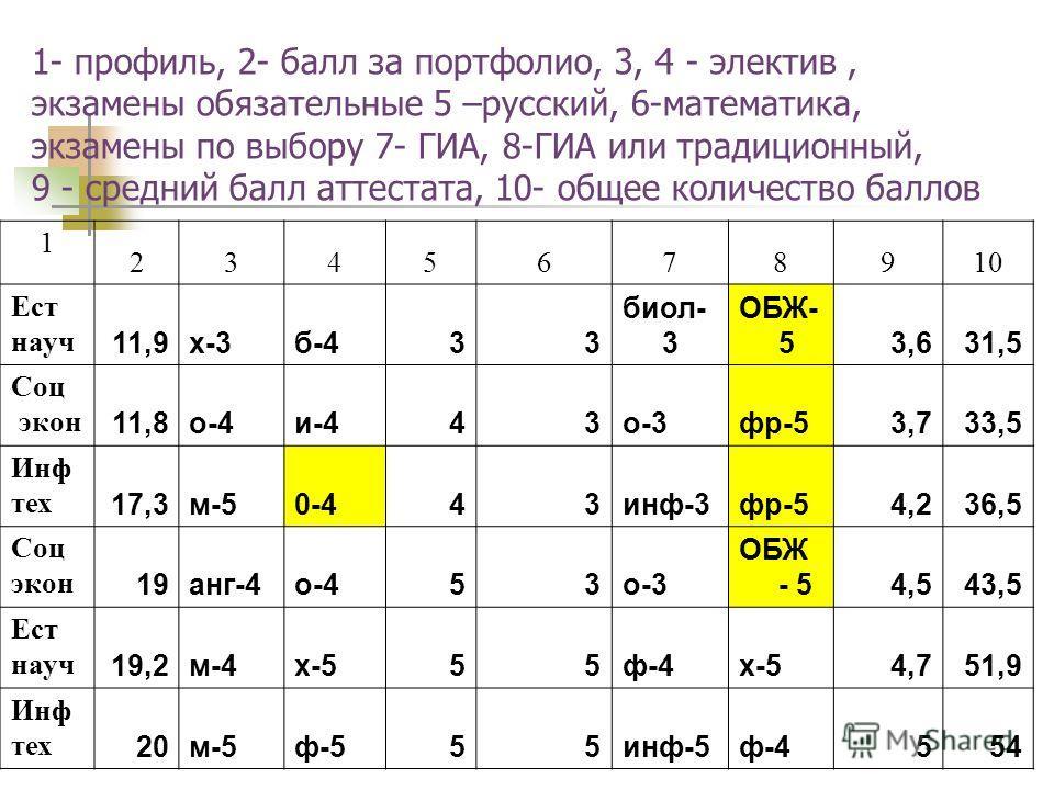 1- профиль, 2- балл за портфолио, 3, 4 - электив, экзамены обязательные 5 –русский, 6-математика, экзамены по выбору 7- ГИА, 8-ГИА или традиционный, 9 - средний балл аттестата, 10- общее количество баллов 1 2345678910 Ест науч 11,9х-3б-433 биол- 3 ОБ