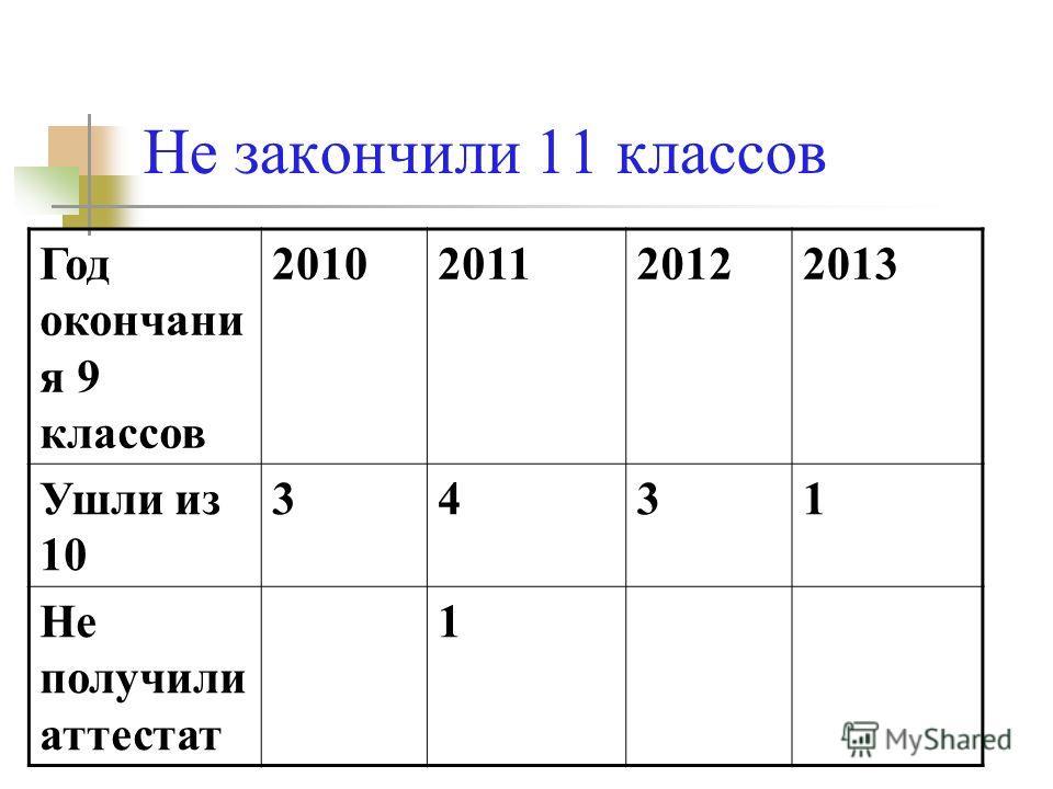 Не закончили 11 классов Год окончани я 9 классов 2010201120122013 Ушли из 10 3431 Не получили аттестат 1
