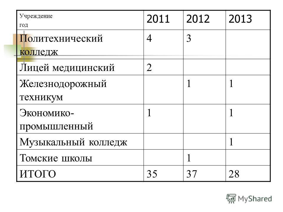 Учреждение год 201120122013 Политехнический колледж 43 Лицей медицинский2 Железнодорожный техникум 11 Экономико- промышленный 11 Музыкальный колледж1 Томские школы1 ИТОГО353728