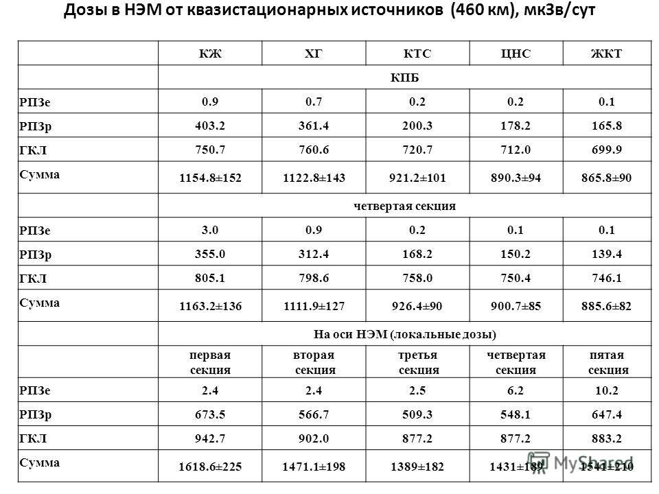 Дозы в НЭМ от квазистационарных источников (460 км), мкЗв/сут КЖХГКТСЦНСЖКТ КПБ РПЗе 0.90.70.2 0.1 РПЗр 403.2361.4200.3178.2165.8 ГКЛ 750.7760.6720.7712.0699.9 Сумма 1154.8±1521122.8±143921.2±101890.3±94865.8±90 четвертая секция РПЗе 3.00.90.20.1 РПЗ