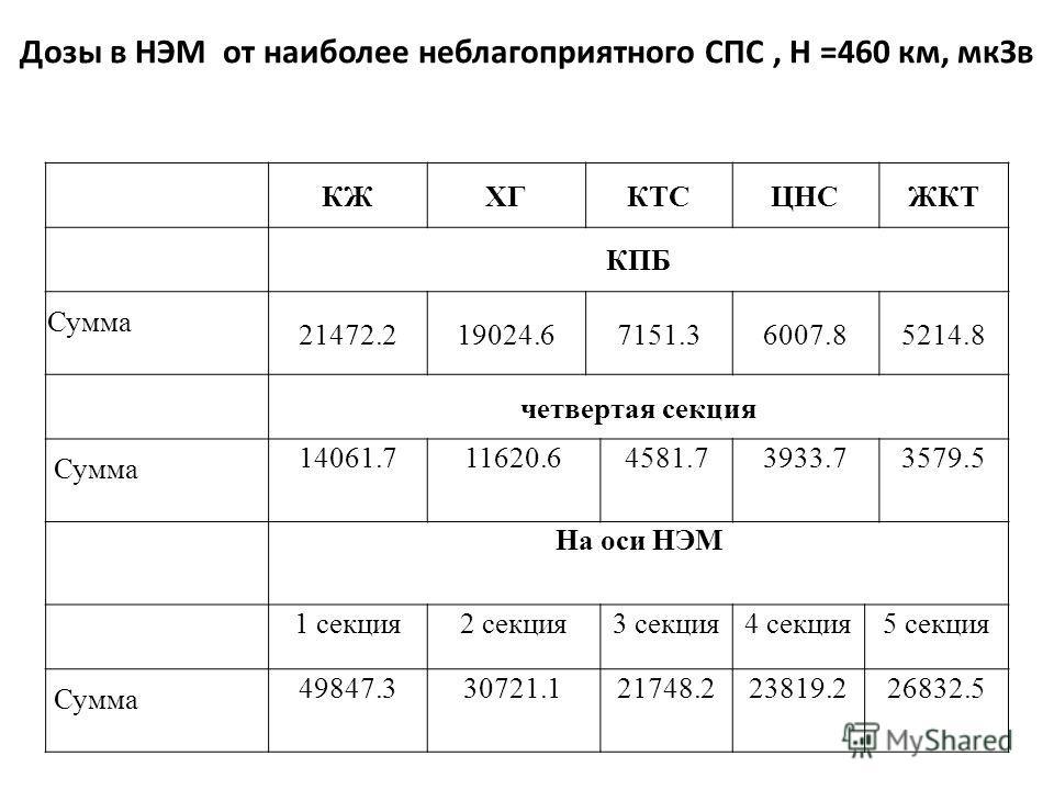 Дозы в НЭМ от наиболее неблагоприятного СПС, Н =460 км, мкЗв КЖХГКТСЦНСЖКТ КПБ Сумма 21472.219024.67151.36007.85214.8 четвертая секция Сумма 14061.711620.64581.73933.73579.5 На оси НЭМ 1 секция2 секция3 секция4 секция5 секция Сумма 49847.330721.12174