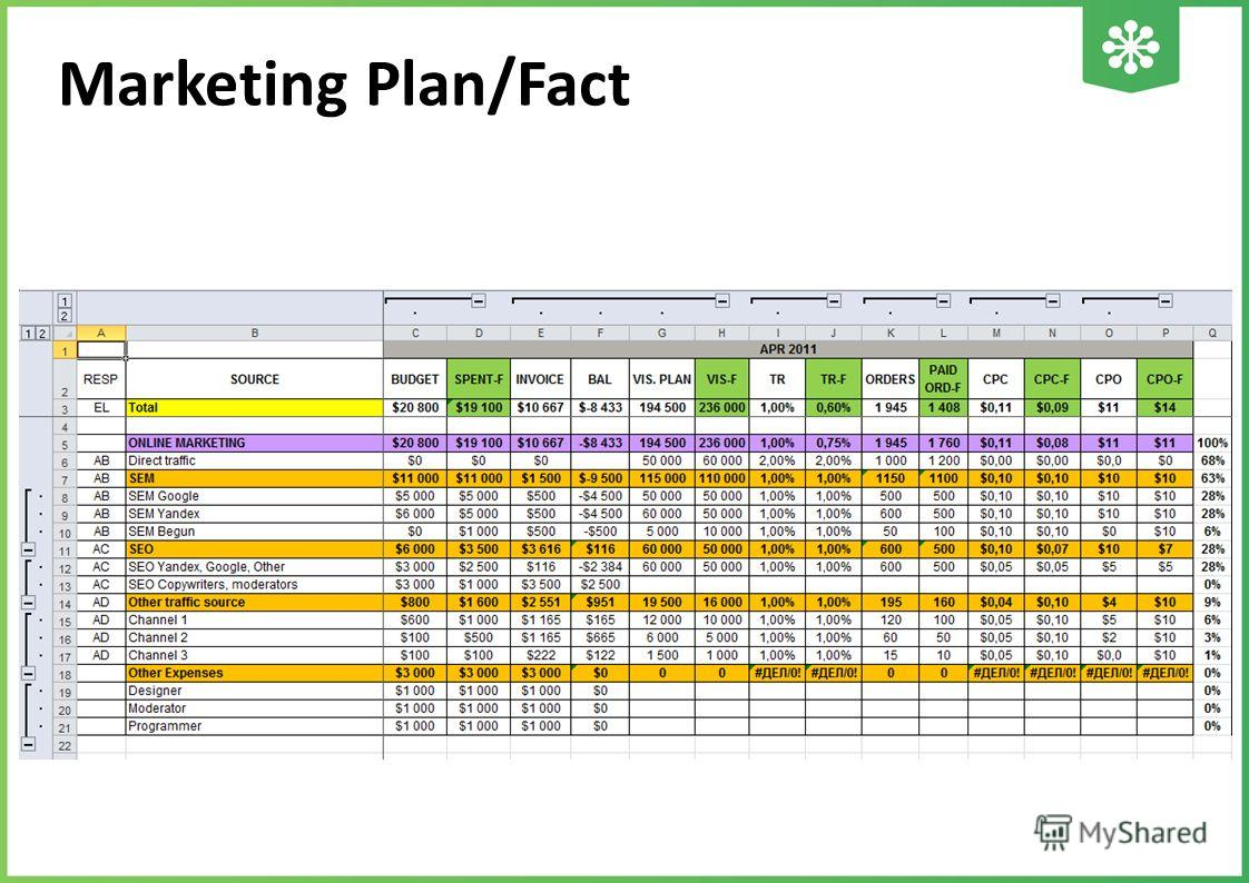 Marketing Plan/Fact