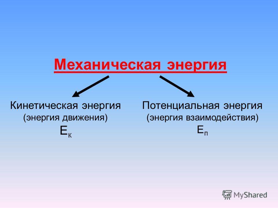 Механическая энергия Кинетическая энергия (энергия движения) Е к Потенциальная энергия (энергия взаимодействия) Е п