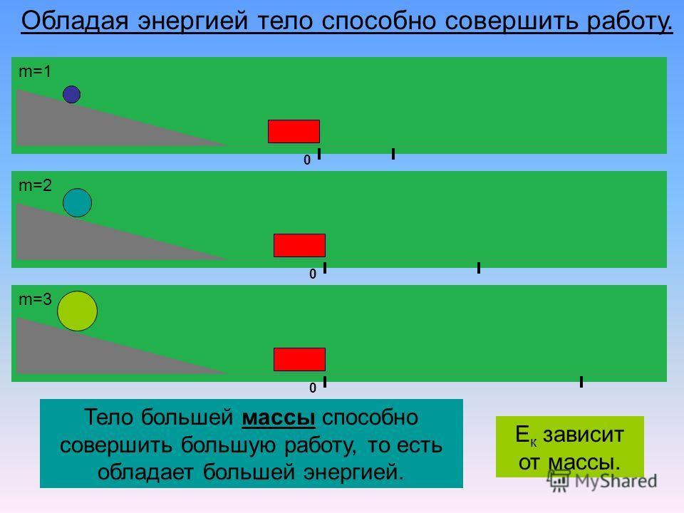 Обладая энергией тело способно совершить работу. 0 0 0 Тело большей массы способно совершить большую работу, то есть обладает большей энергией. m=1 m=2 m=3 Е к зависит от массы.