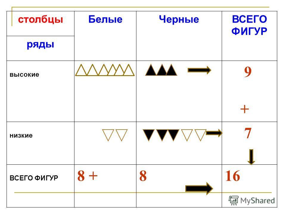 столбцыБелыеЧерныеВСЕГО ФИГУР ряды высокие 9 + низкие 7 ВСЕГО ФИГУР 8 +816