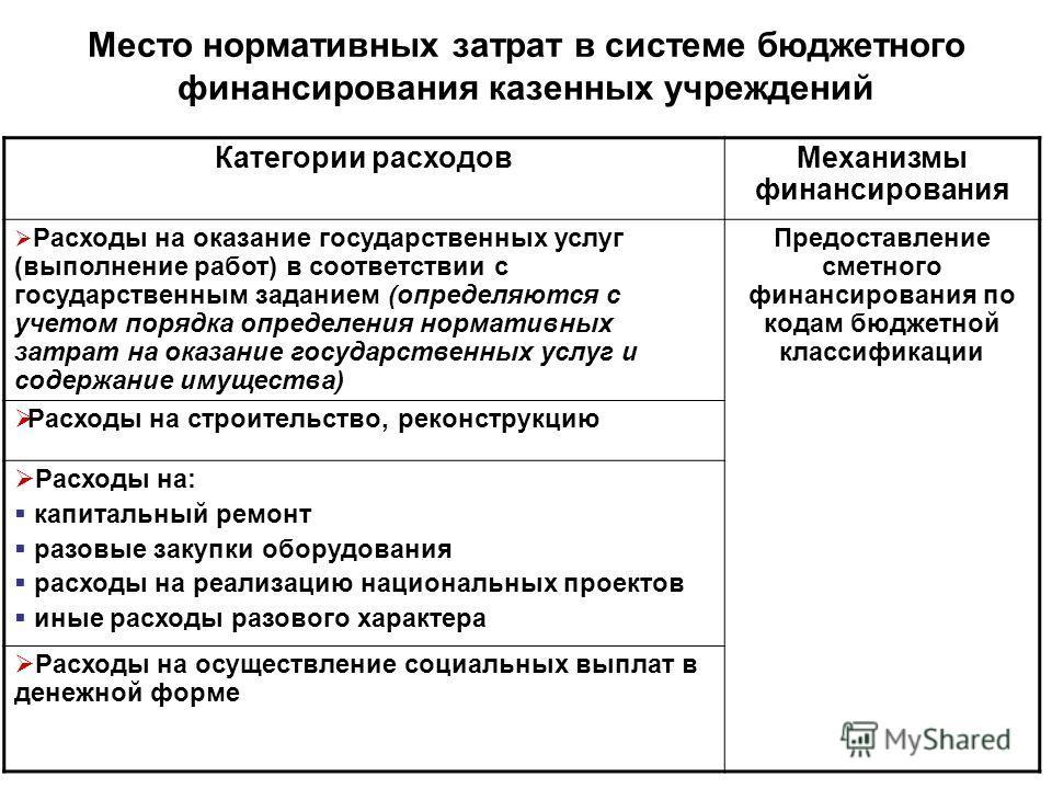 Место нормативных затрат в системе бюджетного финансирования казенных учреждений Категории расходовМеханизмы финансирования Расходы на оказание государственных услуг (выполнение работ) в соответствии с государственным заданием (определяются с учетом