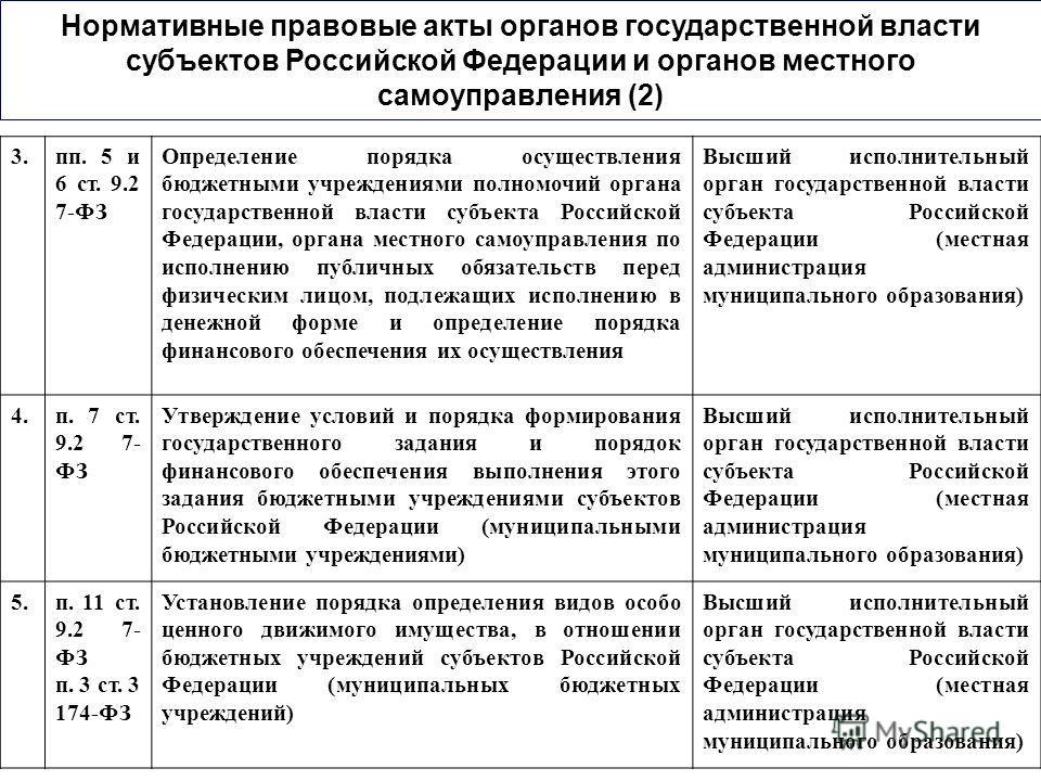 Нормативные правовые акты органов государственной власти субъектов Российской Федерации и органов местного самоуправления (2) 3.пп. 5 и 6 ст. 9.2 7-ФЗ Определение порядка осуществления бюджетными учреждениями полномочий органа государственной власти
