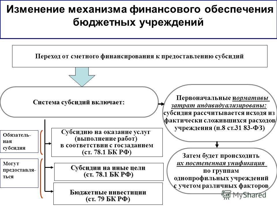 Изменение механизма финансового обеспечения бюджетных учреждений Переход от сметного финансирования к предоставлению субсидий Система субсидий включает: Субсидию на оказание услуг (выполнение работ) в соответствии с госзаданием (ст. 78.1 БК РФ) Субси