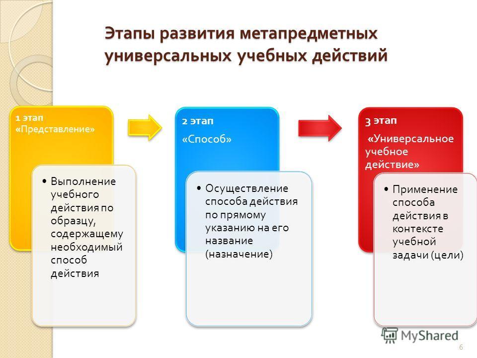 Этапы развития метапредметных универсальных учебных действий 1 этап « Представление » Выполнение учебного действия по образцу, содержащему необходимый способ действия 2 этап « Способ » Осуществление способа действия по прямому указанию на его названи