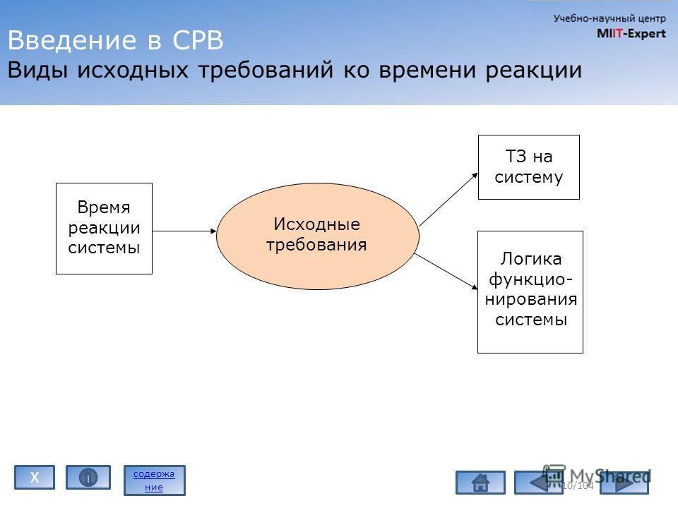 Введение в СРВ Виды исходных требований ко времени реакции 10/104 Время реакции системы Исходные требования ТЗ на систему Логика функцио- нирования системы содержа ние X