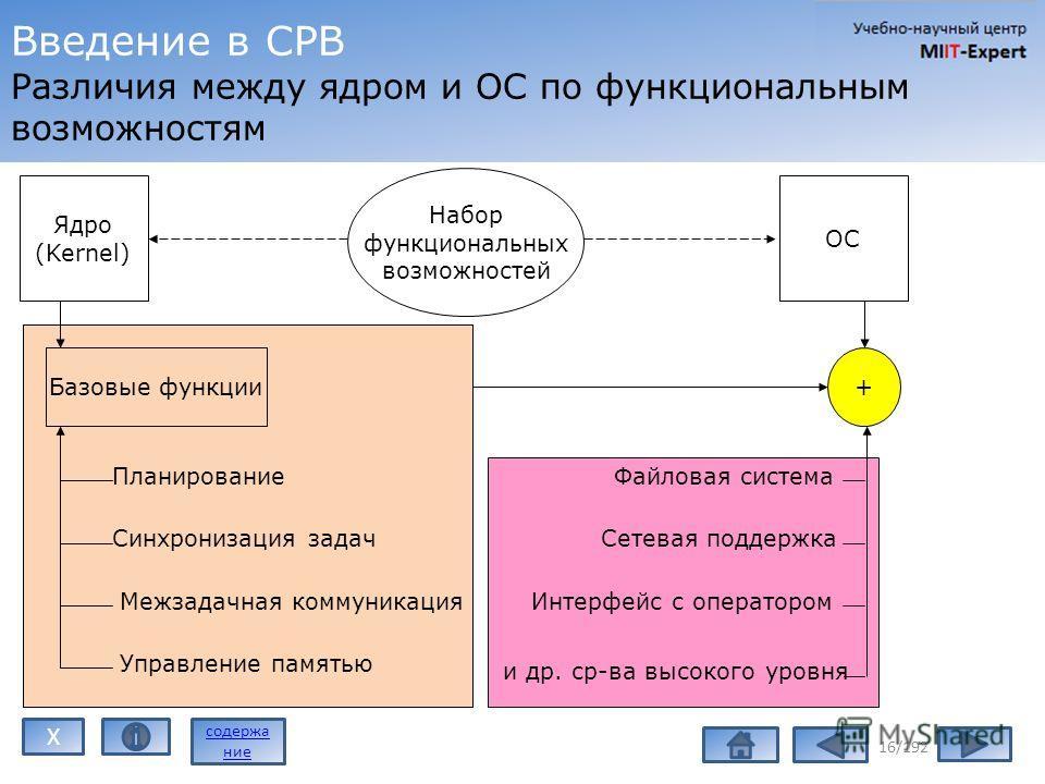 Введение в СРВ Различия между ядром и ОС по функциональным возможностям 16/192 Ядро (Kernel) ОС Набор функциональных возможностей Базовые функции Планирование Синхронизация задач Межзадачная коммуникация Управление памятью + Файловая система Сетевая