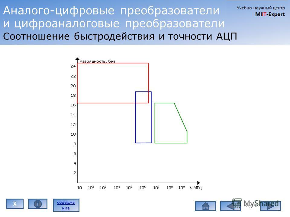 39/192 Аналого-цифровые преобразователи и цифроаналоговые преобразователи Соотношение быстродействия и точности АЦП содержа ние X