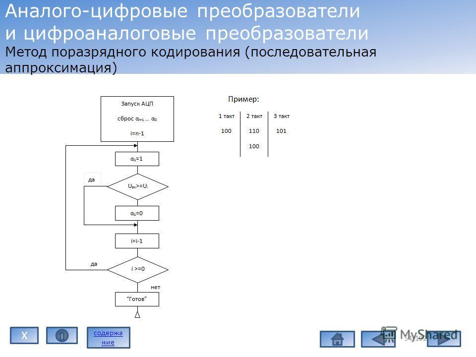 54/192 Аналого-цифровые преобразователи и цифроаналоговые преобразователи Метод поразрядного кодирования (последовательная аппроксимация) содержа ние X