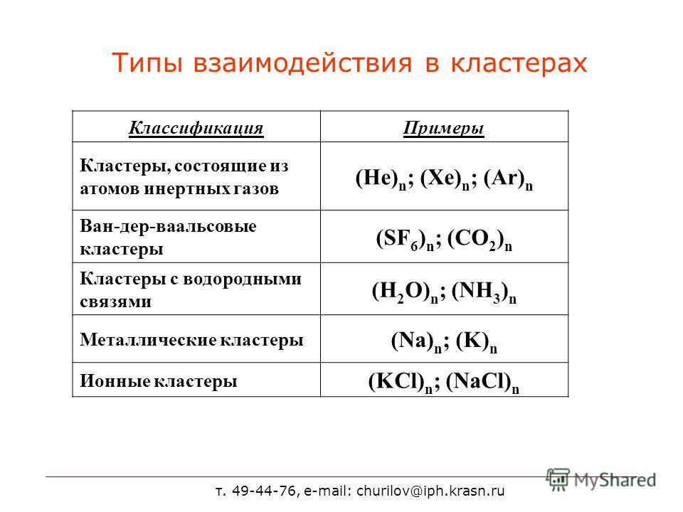 т. 49-44-76, e-mail: churilov@iph.krasn.ru Типы взаимодействия в кластерах КлассификацияПримеры Кластеры, состоящие из атомов инертных газов (He) n ; (Xe) n ; (Ar) n Ван-дер-ваальсовые кластеры (SF 6 ) n ; (CO 2 ) n Кластеры с водородными связями (H