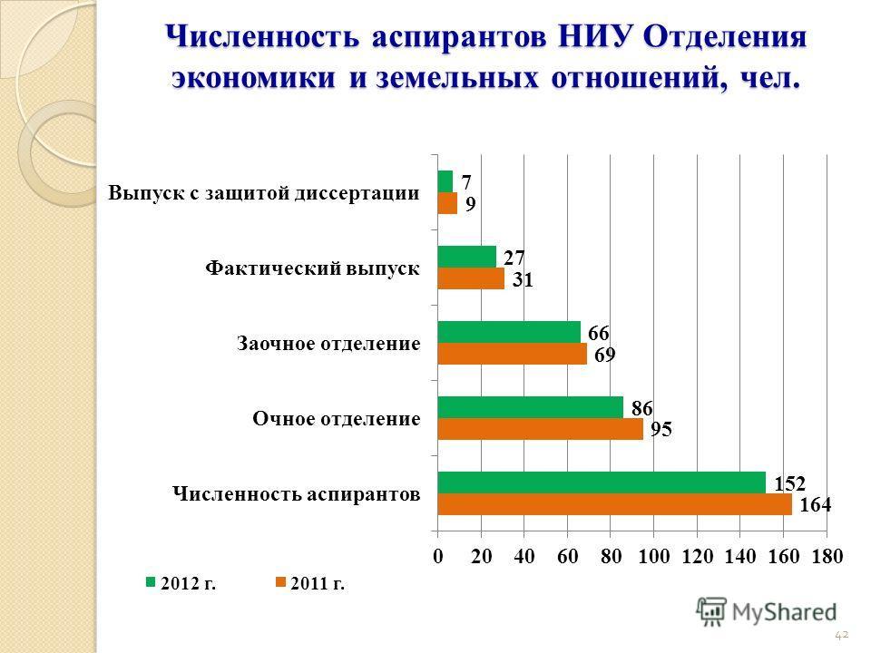 Численность аспирантов НИУ Отделения экономики и земельных отношений, чел. 42