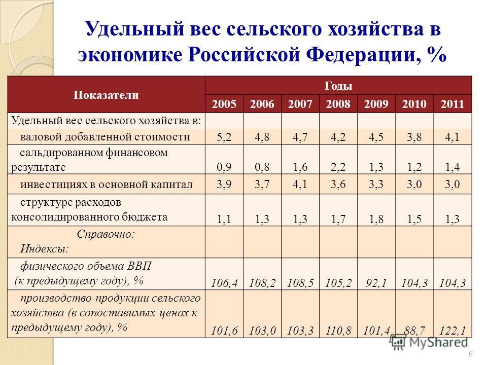 Удельный вес сельского хозяйства в экономике Российской Федерации, % Показатели Годы 2005200620072008200920102011 Удельный вес сельского хозяйства в: валовой добавленной стоимости 5,24,84,74,24,53,84,1 сальдированном финансовом результате 0,90,81,62,