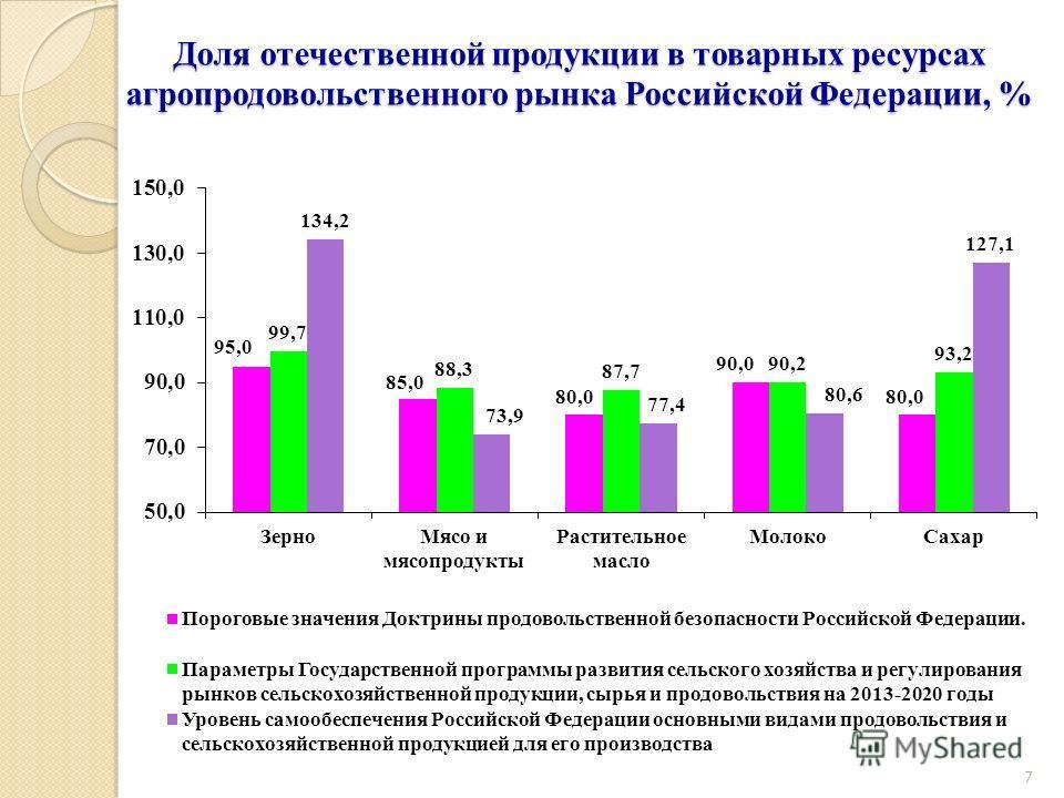 Доля отечественной продукции в товарных ресурсах агропродовольственного рынка Российской Федерации, % 7