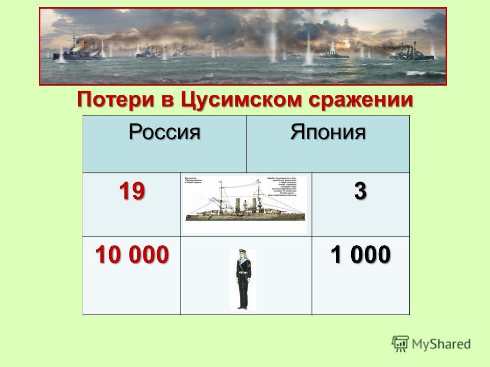 Потери в Цусимском сражении РоссияЯпония 19Потери в кораблях3 10 000 1 000