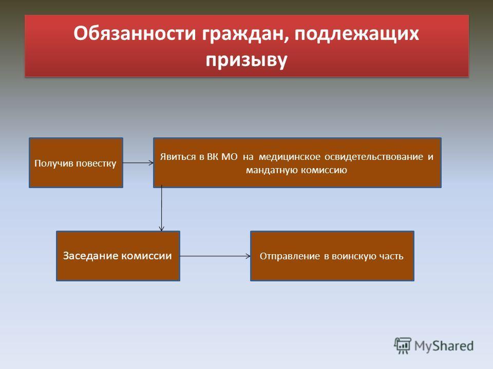 Обязанности граждан, подлежащих призыву Получив повестку Явиться в ВК МО на медицинское освидетельствование и мандатную комиссию Заседание комиссии Отправление в воинскую часть
