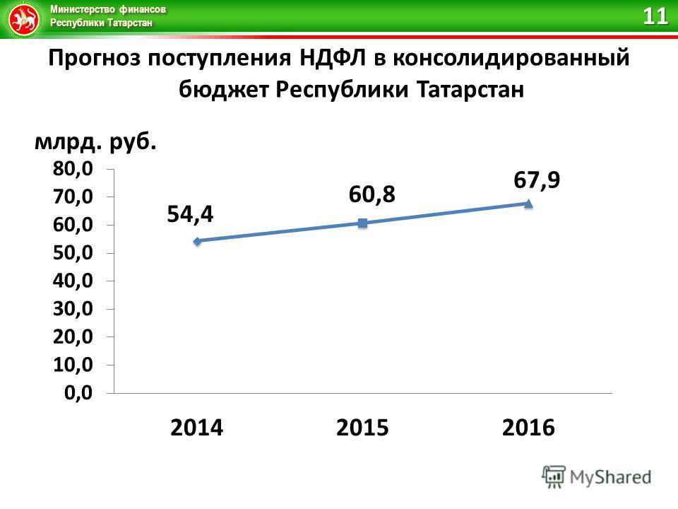 Министерство финансов Республики Татарстан Прогноз поступления НДФЛ в консолидированный бюджет Республики Татарстан 11