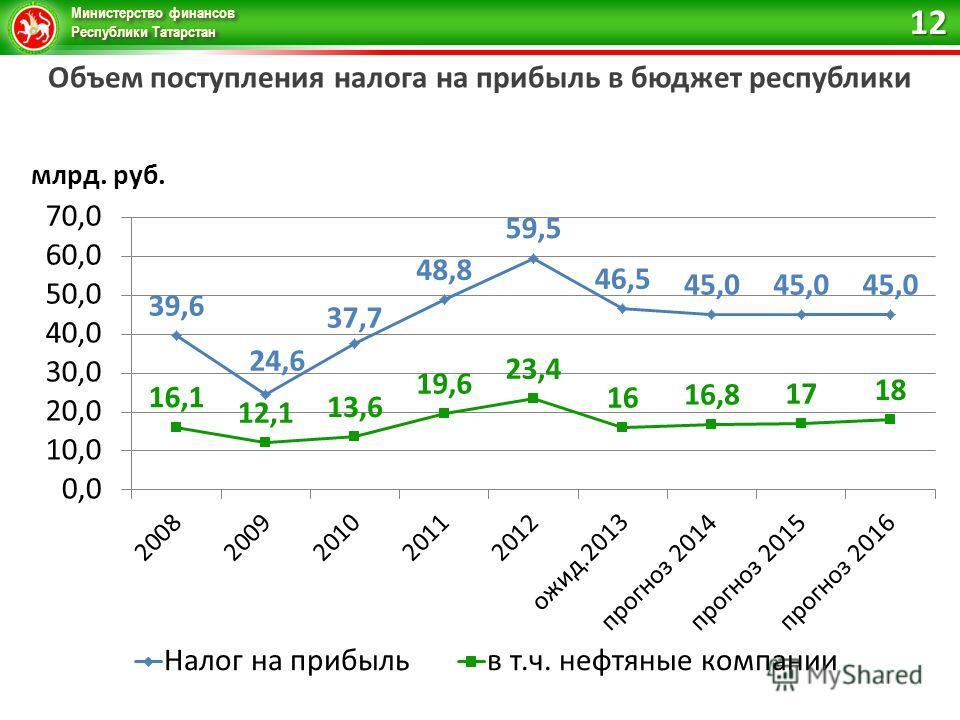 Министерство финансов Республики Татарстан Объем поступления налога на прибыль в бюджет республики 12
