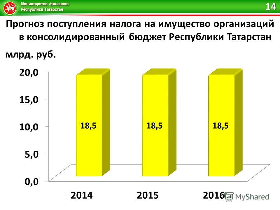 Министерство финансов Республики Татарстан Прогноз поступления налога на имущество организаций в консолидированный бюджет Республики Татарстан 14