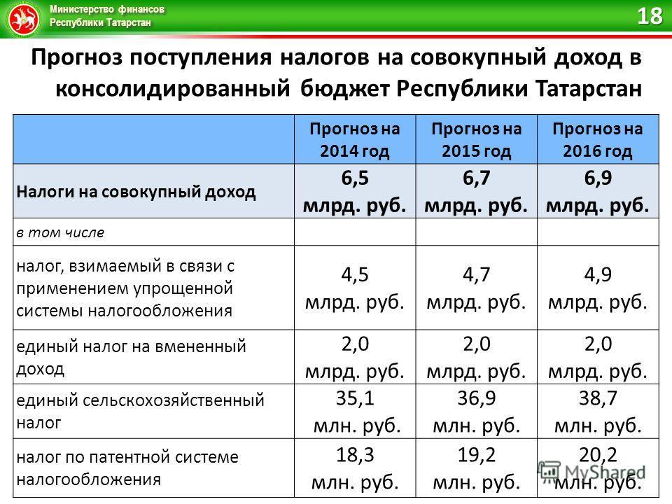Министерство финансов Республики Татарстан Прогноз поступления налогов на совокупный доход в консолидированный бюджет Республики Татарстан Прогноз на 2014 год Прогноз на 2015 год Прогноз на 2016 год Налоги на совокупный доход 6,5 млрд. руб. 6,7 млрд.