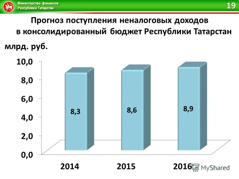 Министерство финансов Республики Татарстан Прогноз поступления неналоговых доходов в консолидированный бюджет Республики Татарстан 19