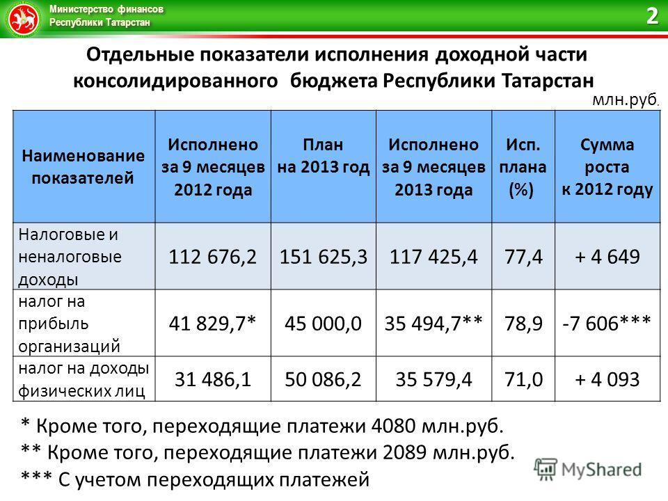 Министерство финансов Республики Татарстан Отдельные показатели исполнения доходной части консолидированного бюджета Республики Татарстан млн.руб. Наименование показателей Исполнено за 9 месяцев 2012 года План на 2013 год Исполнено за 9 месяцев 2013
