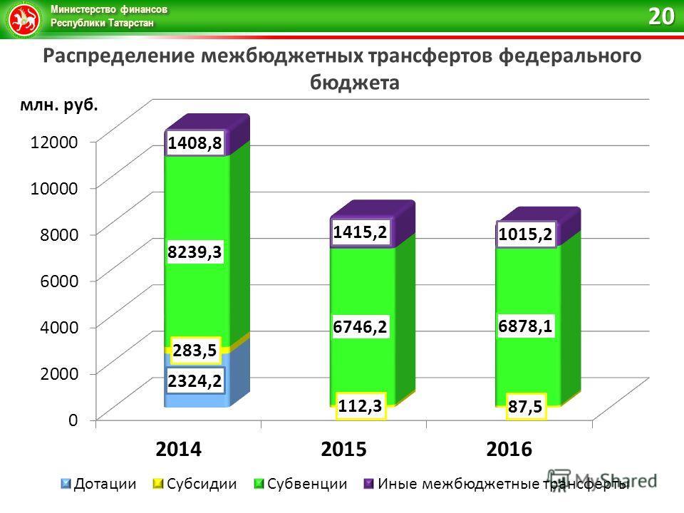 Министерство финансов Республики Татарстан Распределение межбюджетных трансфертов федерального бюджета 20