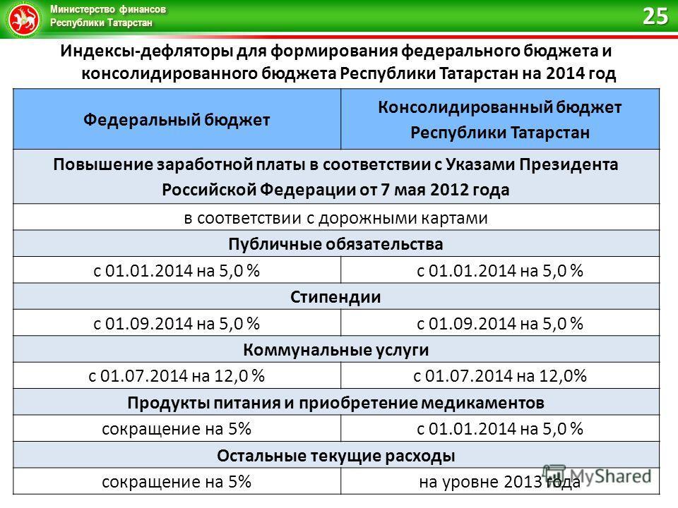 Министерство финансов Республики Татарстан Индексы-дефляторы для формирования федерального бюджета и консолидированного бюджета Республики Татарстан на 2014 год Федеральный бюджет Консолидированный бюджет Республики Татарстан Повышение заработной пла